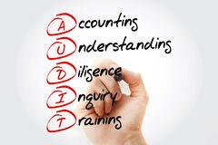 Free AUDIT - Accounting, Understanding, Diligence, Inquiry, Training Acronym With Marker, Business Concept Background Stock Photo - 197981000