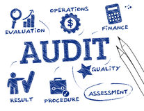 Audit concept. Audit - chart with keywords and icons Royalty Free Stock Images
