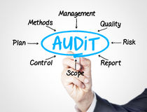 Audit. Concept sketched on screen Royalty Free Stock Photography