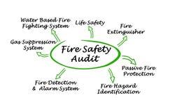 Audit de sécurité incendie Images libres de droits