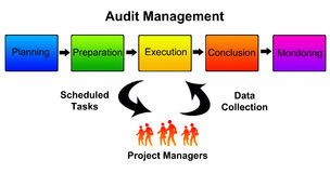 Audit management Stock Images
