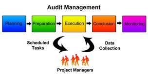 Audit management Stock Images