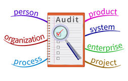 Audit mind map Stock Photos