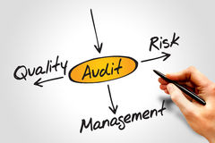 Audit. Several possible outcomes of performing an audit royalty free stock photos