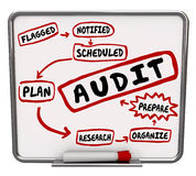 Audit Steps Prepare Plan Organize Get Ready Accounting Review Me. Audit steps drawn on a diagram on dry erase or message board showing process to prepare or get Stock Image