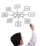Aufbau einer Web site Stockfotos