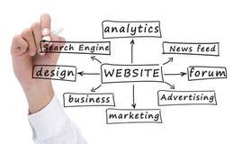 Aufbau einer Web site Lizenzfreies Stockbild