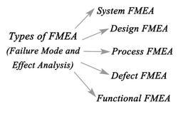 Ausfall-Modus und Effekt-Analyse stock abbildung