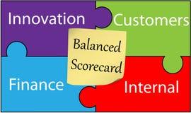 Ausgeglichene Spielstandskarte Lizenzfreie Stockfotos