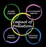Auswirkung der Verschmutzung stock abbildung