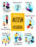 Autism Isometric Poster. With behavior difficulties depression communication problems hyperactivity and learning disability vector illustration royalty free illustration