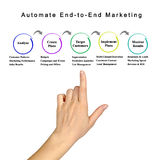 Automate End-to-End Marketing Stock Image