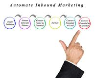 Automate Inbound Marketing. Components of Automated Inbound Marketing stock photo