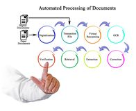 Automated processing of Documents Royalty Free Stock Images
