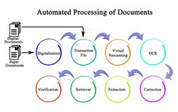 Automated processing of Documents Stock Image