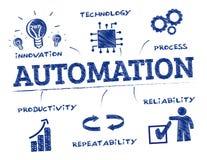 Free Automation Concept Concept Doodle Stock Photo - 80383790