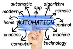 Automation Word Cloud tag cloud isolated. On white Royalty Free Stock Image