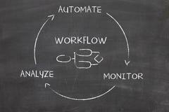 Automatização de processo de negócios Imagem de Stock