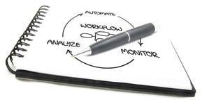 Automatização de processo de negócios Imagens de Stock