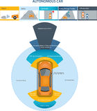 Autonom driverless bil Arkivfoton