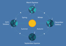 Autumnal equinox solstice diagram eart sun day night illustration Stock Images