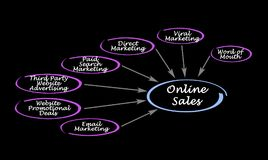 Avenues for Online Sales. Important avenues for Online Sales Royalty Free Stock Photography