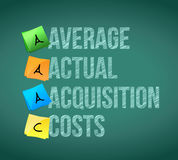 Average actual acquisition costs post memo. Chalkboard sign illustration design Stock Photos