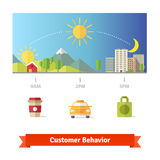 Average customer day behavior statistics. Morning, day and evening. Vector illustration and icons stock illustration