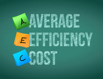 Average efficiency cost post board Royalty Free Stock Photo