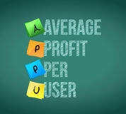 Average profit per user post memo chalkboard sign Royalty Free Stock Photo