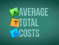 Average total costs post memo chalkboard sign Royalty Free Stock Photography