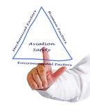 Aviation Safety. Presenting diagram of Aviation Safety Royalty Free Stock Photo