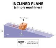 Avión inclinado Máquinas simples Fotografía de archivo