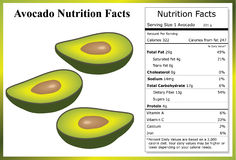 Avocado Nutrition Facts Royalty Free Stock Photography
