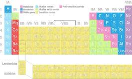 Avsluta den periodiska tabellen av element stock illustrationer