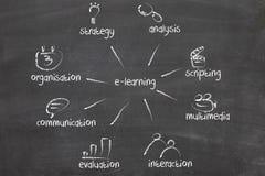 avståndsutbildning som online lärer Arkivbild