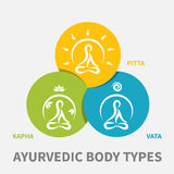 Ayrvedic body types. Ayurvedic body types flat designed illustration, simple icons with meditating persons in round shape Royalty Free Stock Photo