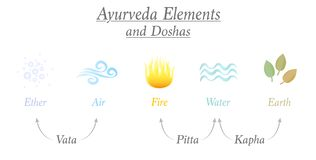 Free Ayurveda Elements Doshas Ether Air Fire Water Earth Royalty Free Stock Image - 148077666