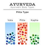 Ayurveda-Illustration Ayurveda-doshas in der Aquarellbeschaffenheit ENV, JPG Stockbild