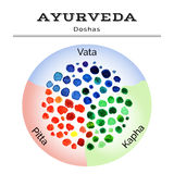 Ayurveda-Illustration Ayurveda-doshas in der Aquarellbeschaffenheit ENV, JPG Lizenzfreies Stockbild