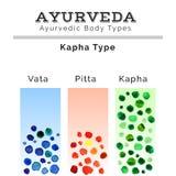 Ayurveda-Illustration Ayurveda-doshas in der Aquarellbeschaffenheit ENV, JPG Lizenzfreie Stockbilder