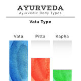 Ayurveda vector illustration. Ayurveda doshas in watercolor texture. Vata, pitta, kapha doshas in different colors. Ayurvedic body types. Ayurvedic infographic Stock Image