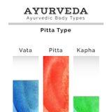 Ayurveda vector illustration. Ayurveda doshas in watercolor texture. Vata, pitta, kapha doshas in different colors. Ayurvedic body types. Ayurvedic infographic Royalty Free Stock Image