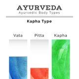 Ayurveda vector illustration. Ayurveda doshas in watercolor texture. Vata, pitta, kapha doshas in different colors. Ayurvedic body types. Ayurvedic infographic Stock Photos