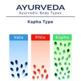 Ayurveda vector illustration. Ayurveda doshas in watercolor texture. Vata, pitta, kapha doshas in different colors. Ayurvedic body types. Ayurvedic infographic Royalty Free Stock Images