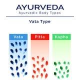 Ayurveda vector illustration. Ayurveda doshas in watercolor texture. Royalty Free Stock Photos