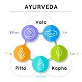 Ayurveda vectorillustratie Ayurvedaelementen Stock Afbeeldingen