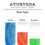 Ayurveda-Vektorillustration Ayurveda-doshas in der Aquarellbeschaffenheit Stockbild