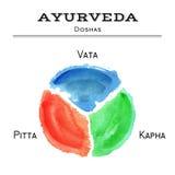 Ayurveda-Vektorillustration Ayurveda-doshas in der Aquarellbeschaffenheit Lizenzfreies Stockfoto