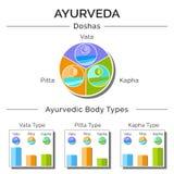 Ayurvedic-Vektorillustration Lizenzfreies Stockfoto